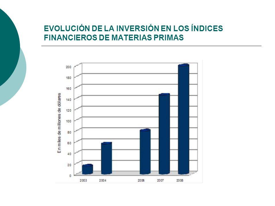 EVOLUCIÓN DE LA INVERSIÓN EN LOS ÍNDICES FINANCIEROS DE MATERIAS PRIMAS