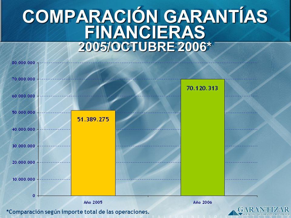COMPARACIÓN GARANTÍAS FINANCIERAS 2005/OCTUBRE 2006*