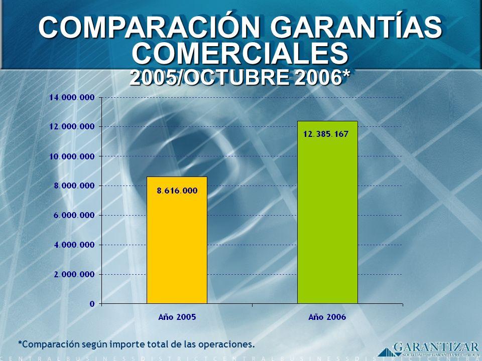 COMPARACIÓN GARANTÍAS COMERCIALES 2005/OCTUBRE 2006*