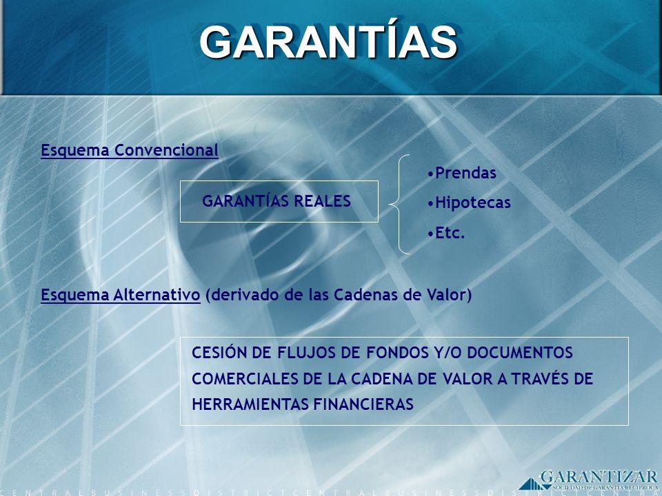 GARANTÍAS Esquema Convencional Prendas Hipotecas GARANTÍAS REALES Etc.