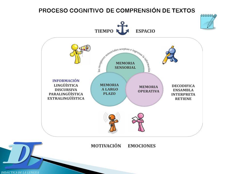 PROCESO COGNITIVO DE COMPRENSIÓN DE TEXTOS
