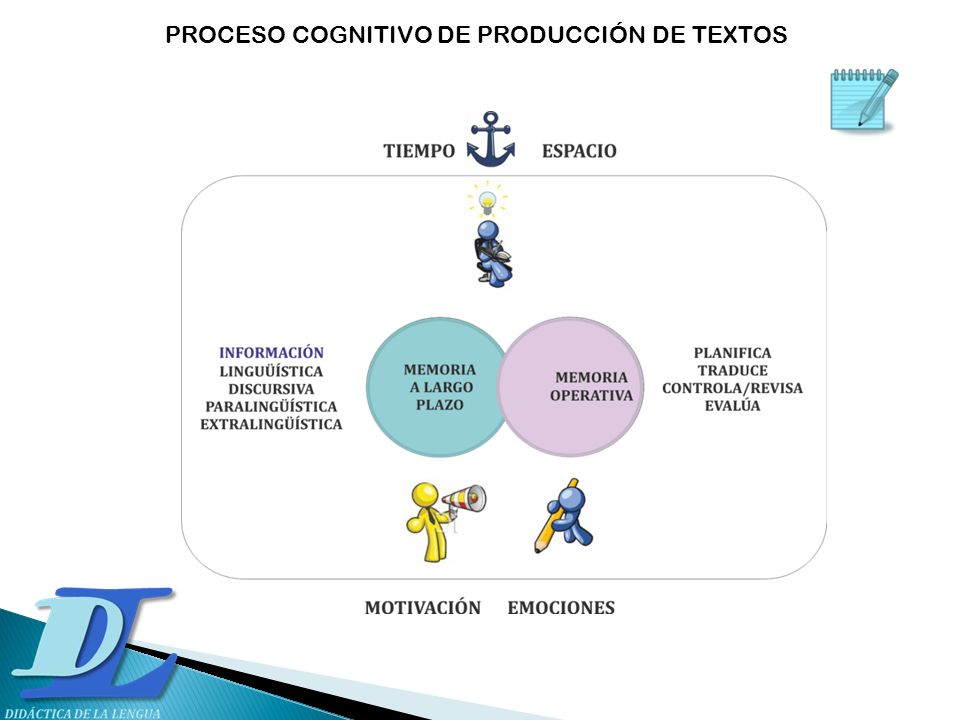 PROCESO COGNITIVO DE PRODUCCIÓN DE TEXTOS