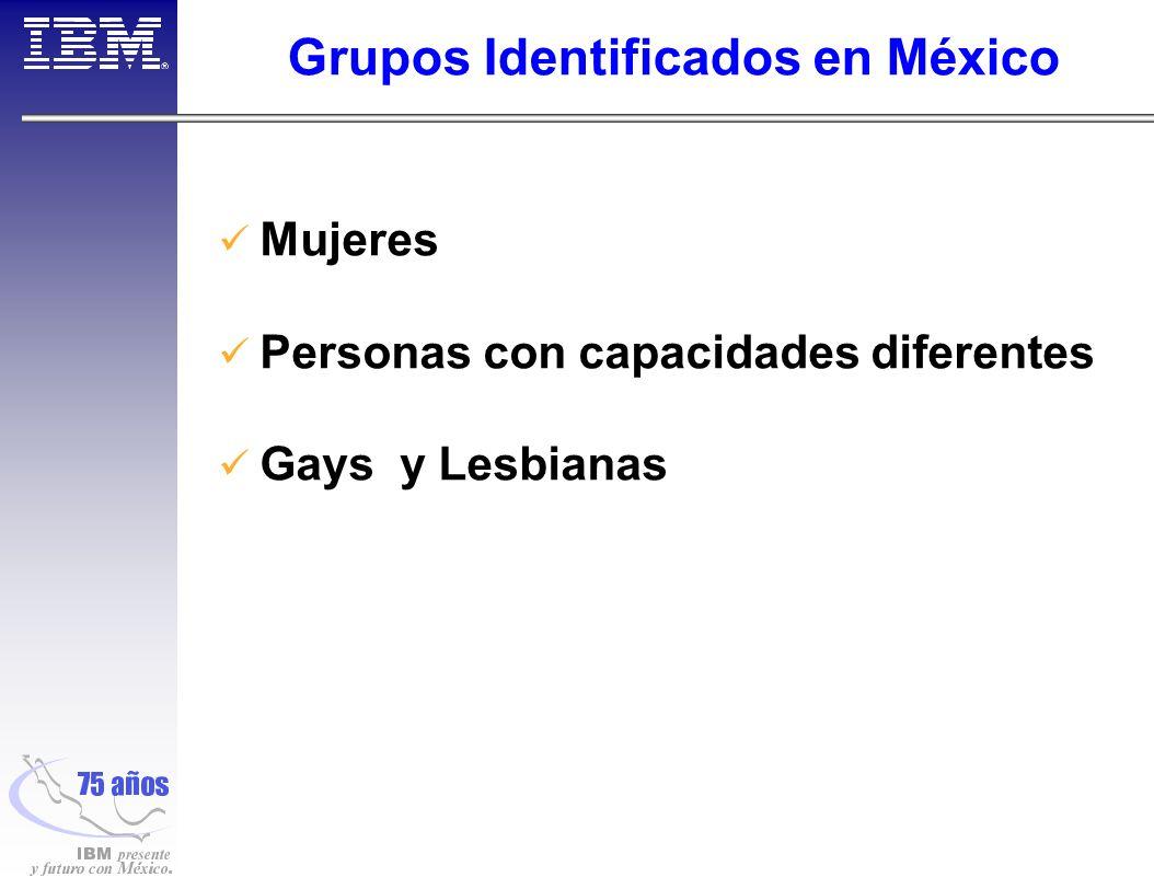 Grupos Identificados en México