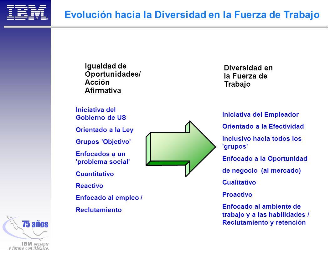 Evolución hacia la Diversidad en la Fuerza de Trabajo