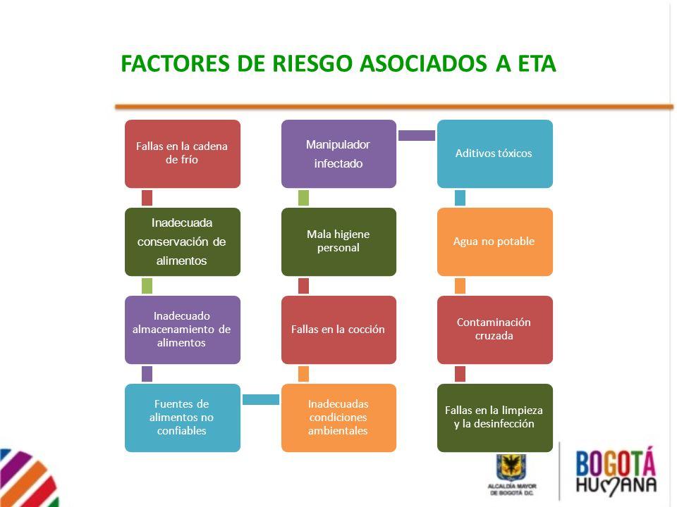 FACTORES DE RIESGO ASOCIADOS A ETA