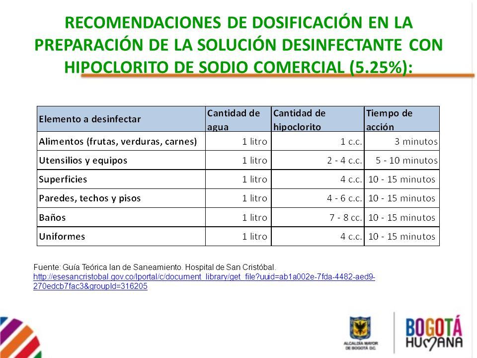 RECOMENDACIONES DE DOSIFICACIÓN EN LA PREPARACIÓN DE LA SOLUCIÓN DESINFECTANTE CON HIPOCLORITO DE SODIO COMERCIAL (5.25%):