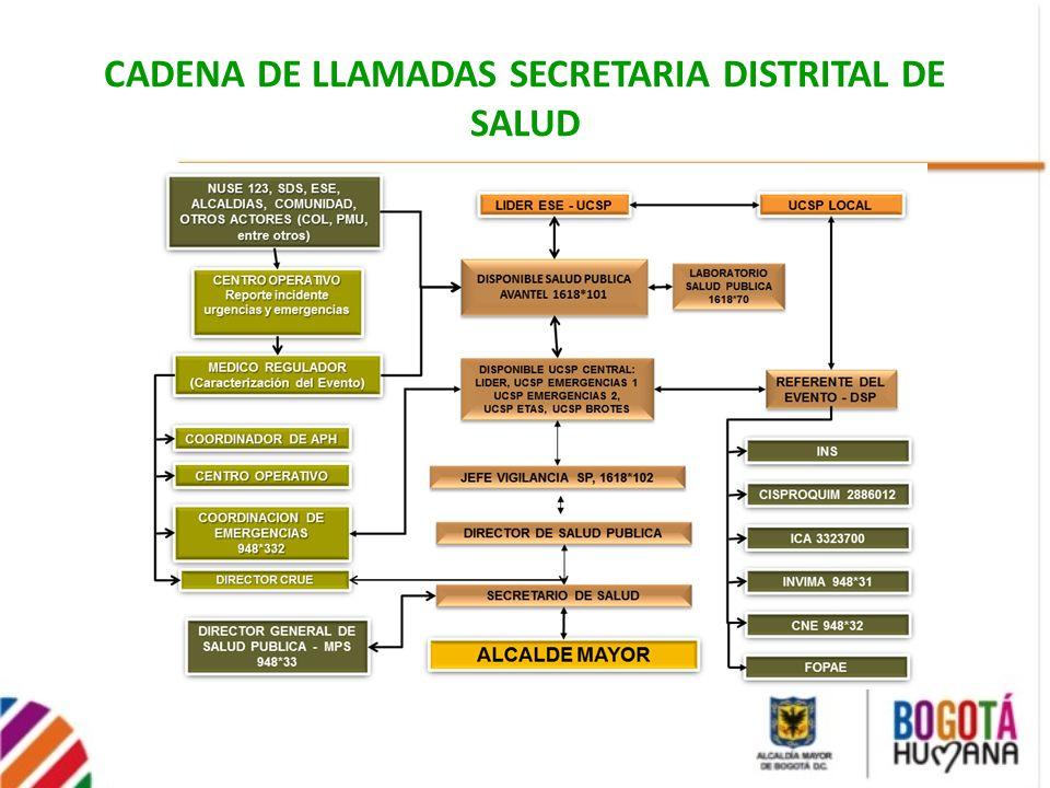 CADENA DE LLAMADAS SECRETARIA DISTRITAL DE SALUD