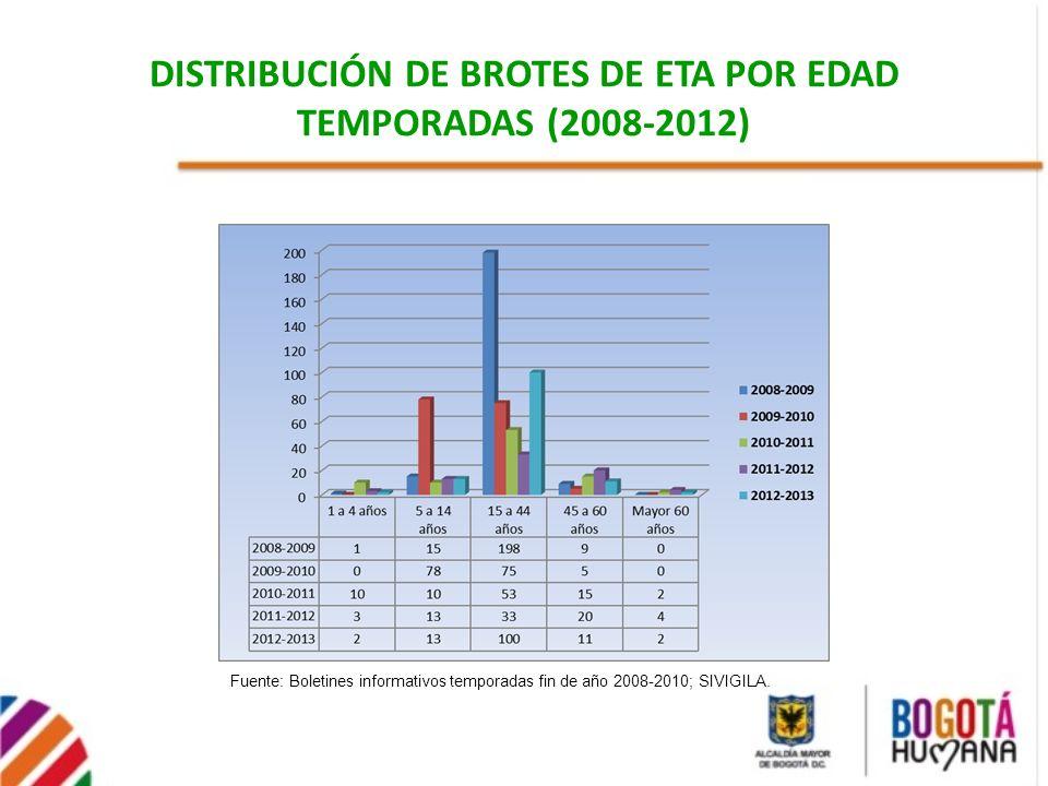 DISTRIBUCIÓN DE BROTES DE ETA POR EDAD TEMPORADAS (2008-2012)