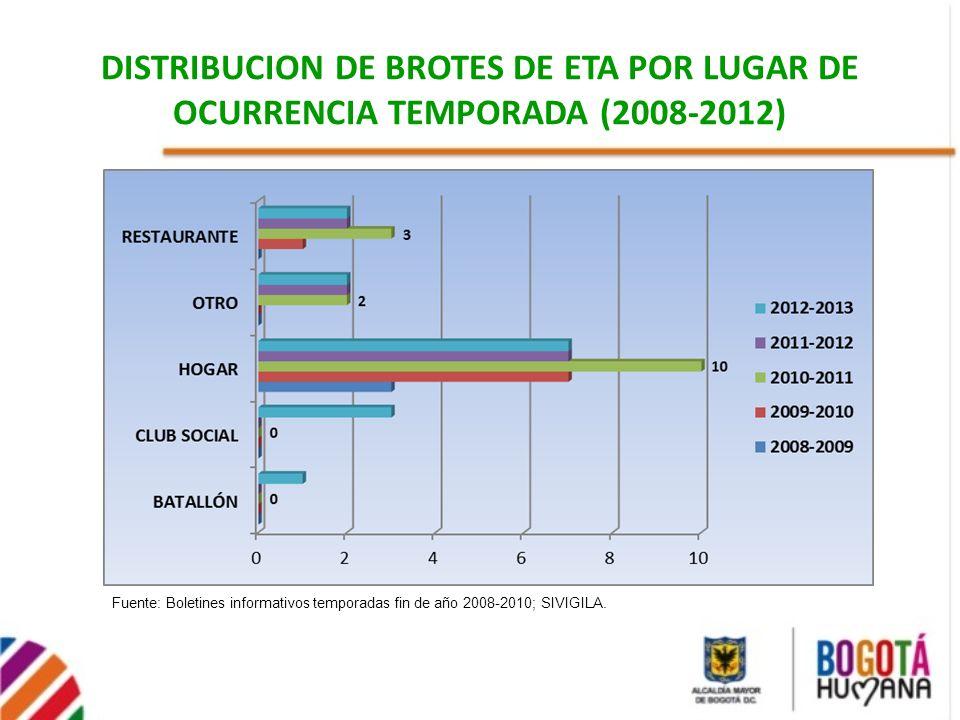 DISTRIBUCION DE BROTES DE ETA POR LUGAR DE OCURRENCIA TEMPORADA (2008-2012)