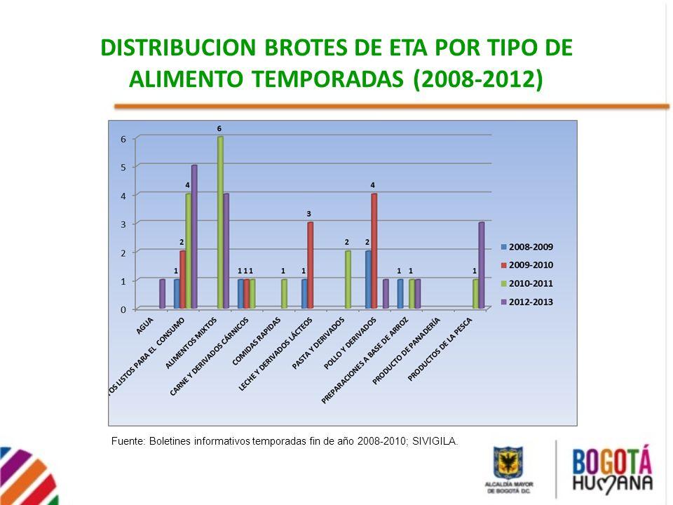 DISTRIBUCION BROTES DE ETA POR TIPO DE ALIMENTO TEMPORADAS (2008-2012)