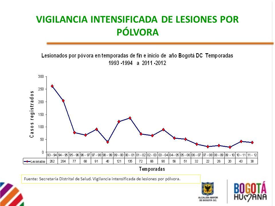 VIGILANCIA INTENSIFICADA DE LESIONES POR PÓLVORA
