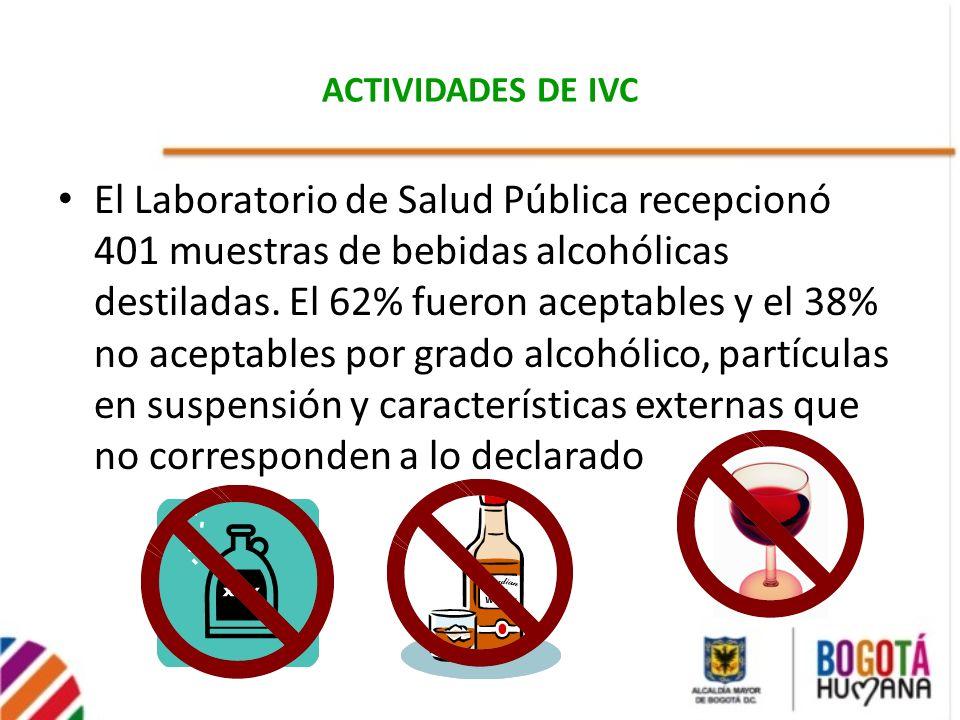 ACTIVIDADES DE IVC