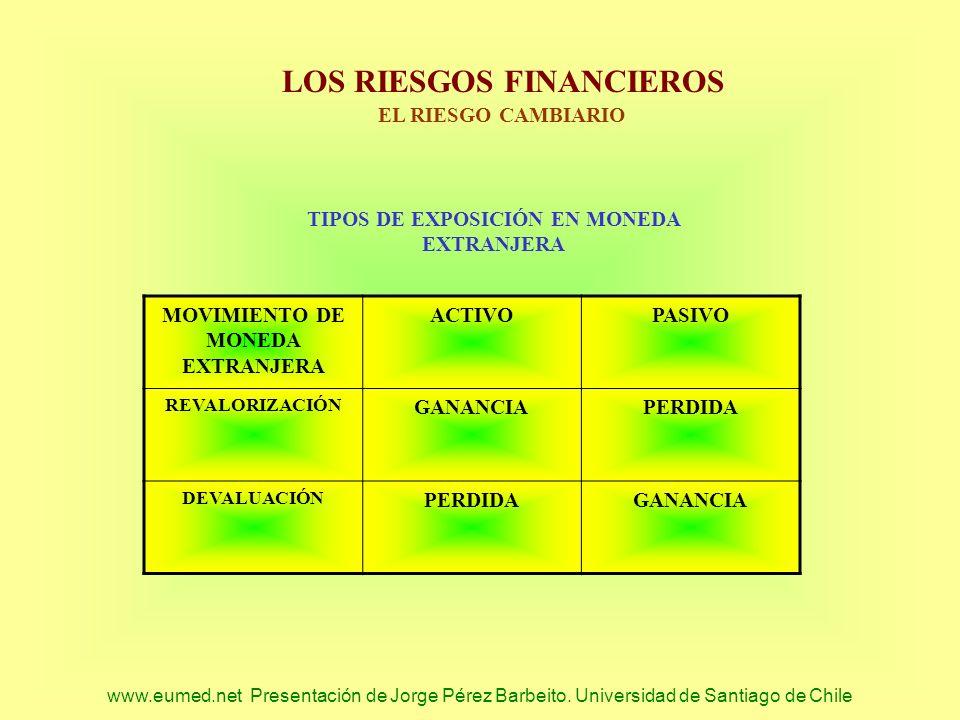 TIPOS DE EXPOSICIÓN EN MONEDA MOVIMIENTO DE MONEDA EXTRANJERA