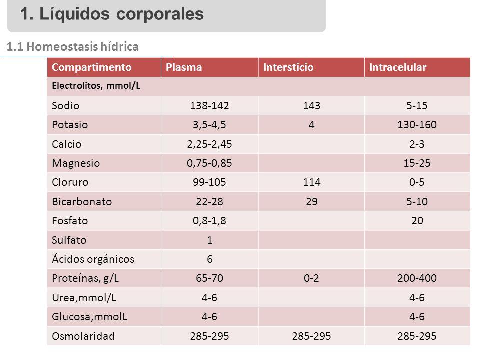 1. Líquidos corporales 1.1 Homeostasis hídrica Compartimento Plasma