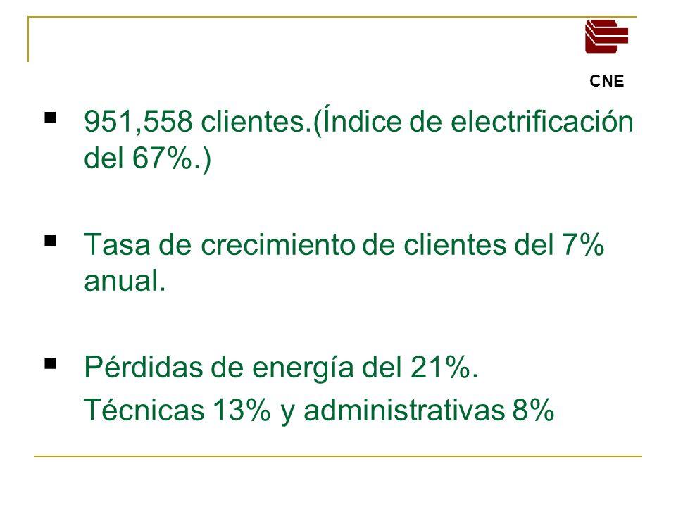 951,558 clientes.(Índice de electrificación del 67%.)