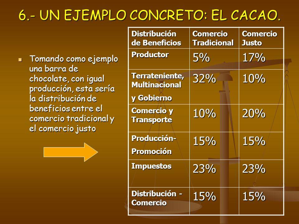 6.- UN EJEMPLO CONCRETO: EL CACAO.