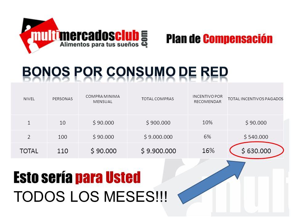 BONOS POR CONSUMO DE RED
