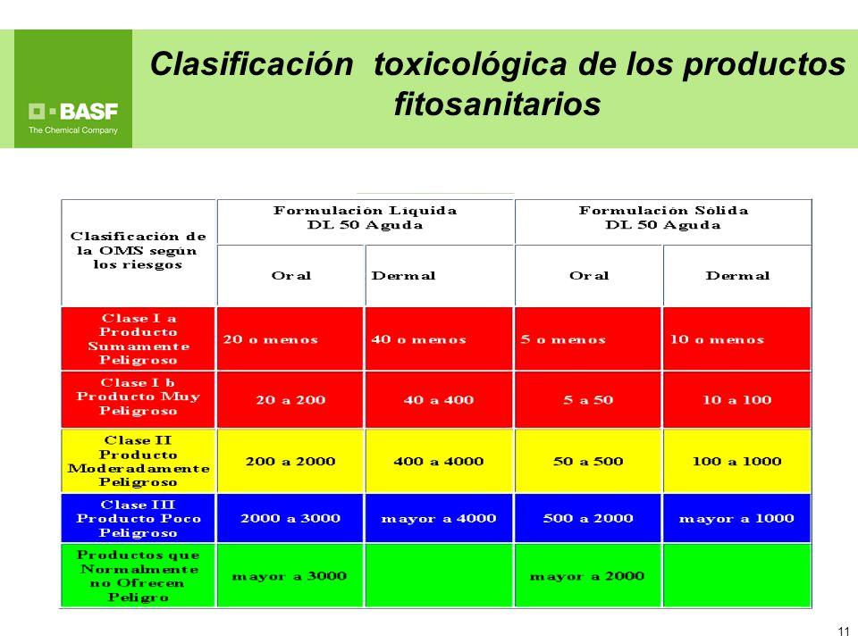 Clasificación toxicológica de los productos fitosanitarios