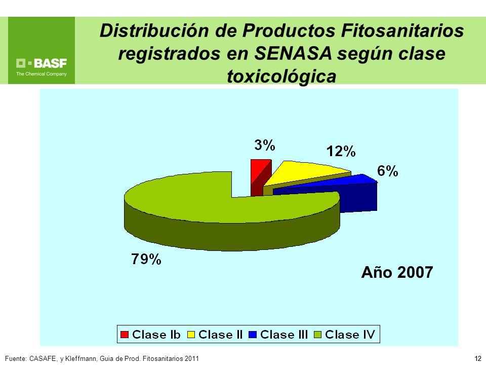 Distribución de Productos Fitosanitarios