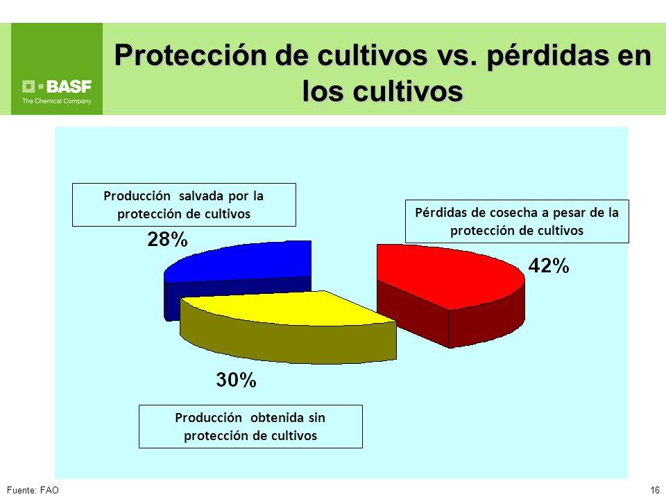 Protección de cultivos vs. pérdidas en los cultivos