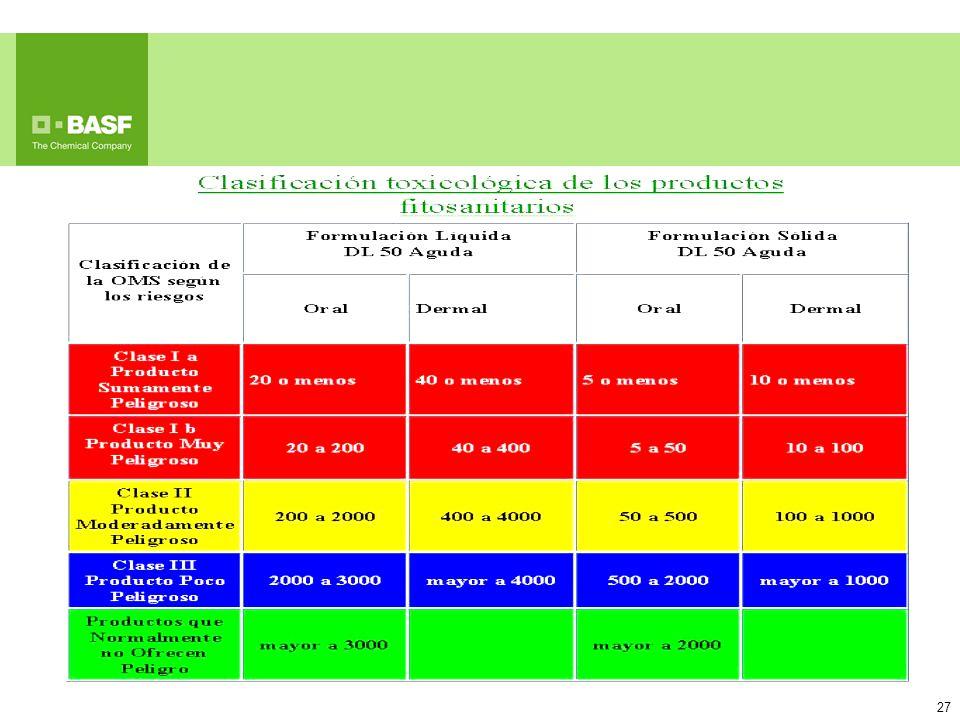 Lámina 5: Clasificación toxicológica de los productos fitosanitarios: se adjunta la clasificación de la organización mundial de la Salud que es utilizada por el SENASA para categorizar todos los productos fitosanitarios y que se basa en la toxicidad de los productos formulados.