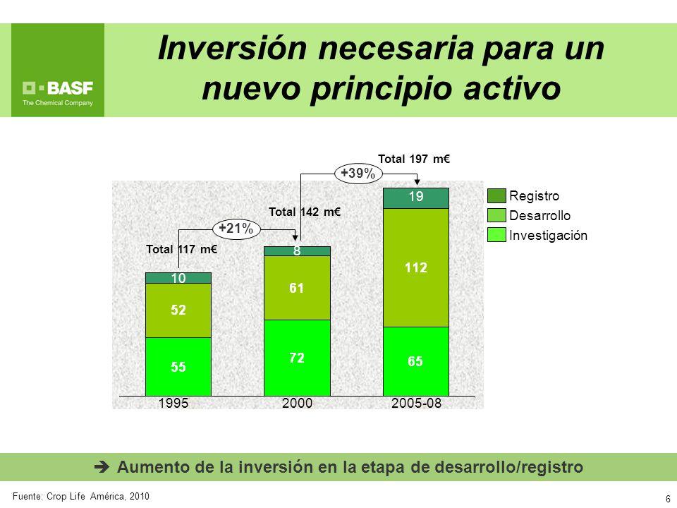 Inversión necesaria para un nuevo principio activo