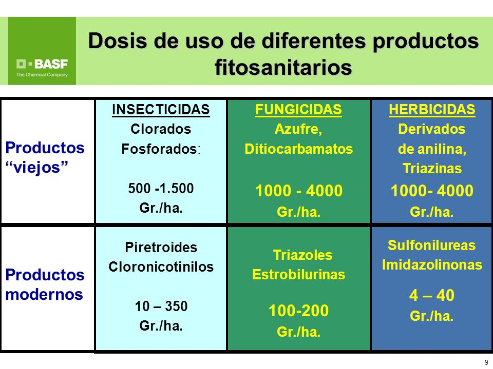 Dosis de uso de diferentes productos fitosanitarios