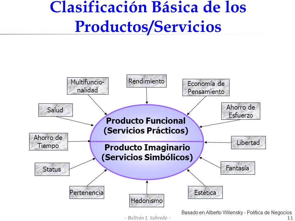 Clasificación Básica de los Productos/Servicios