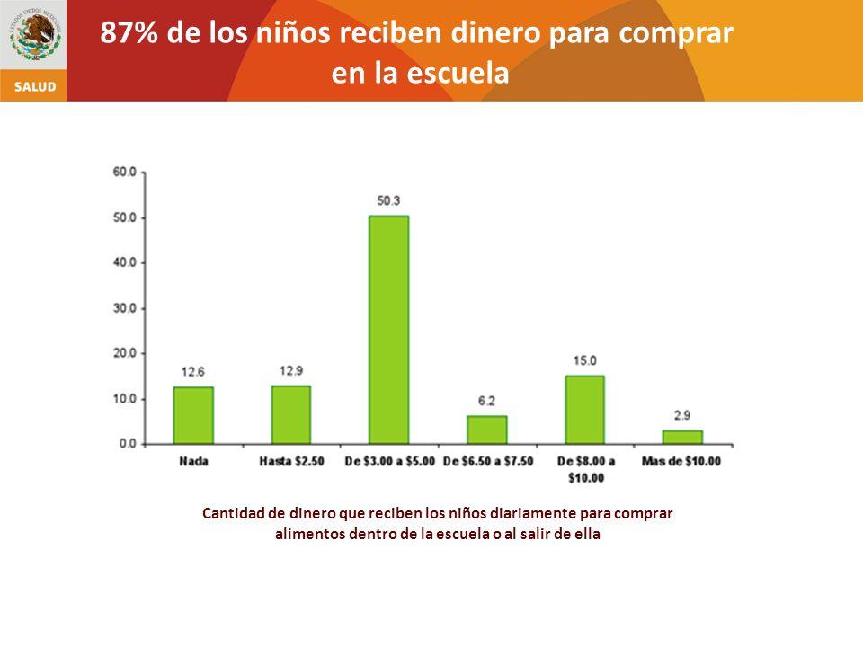 87% de los niños reciben dinero para comprar