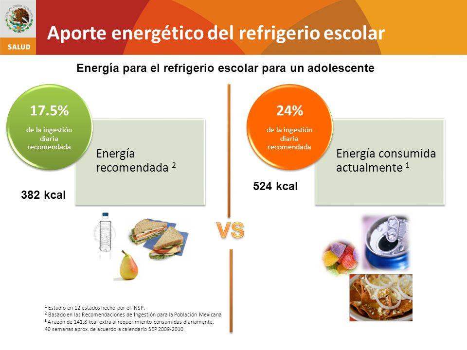 Aporte energético del refrigerio escolar
