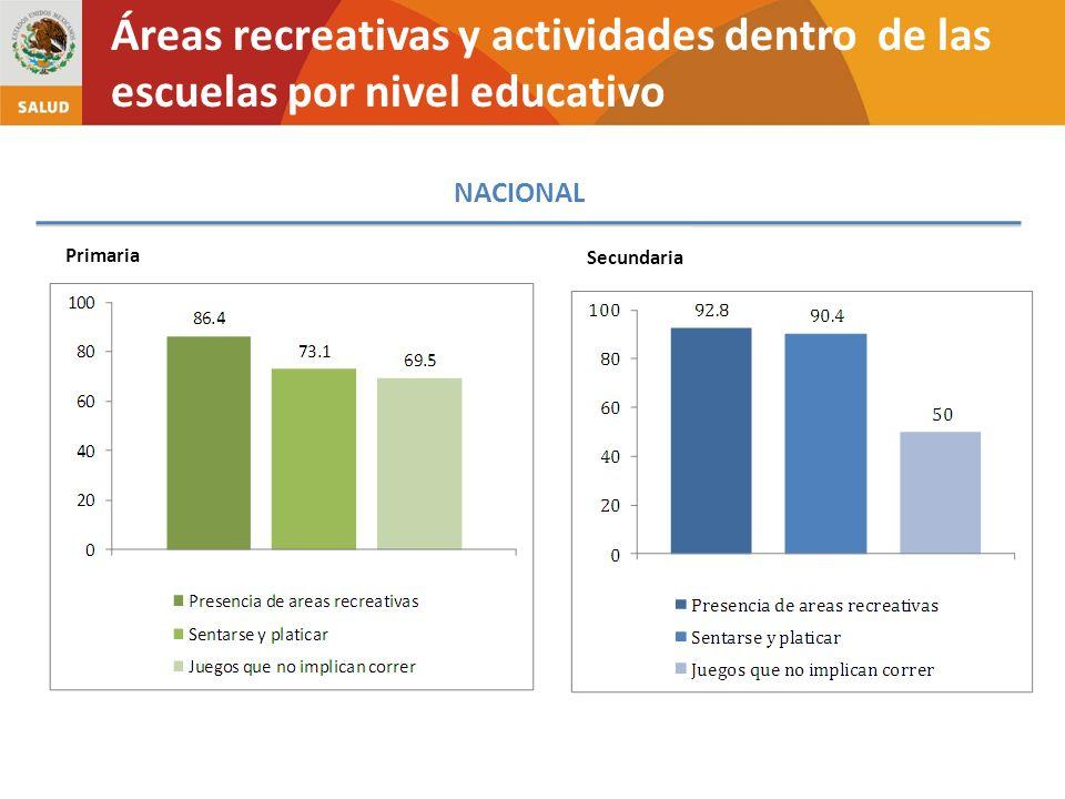 Áreas recreativas y actividades dentro de las escuelas por nivel educativo