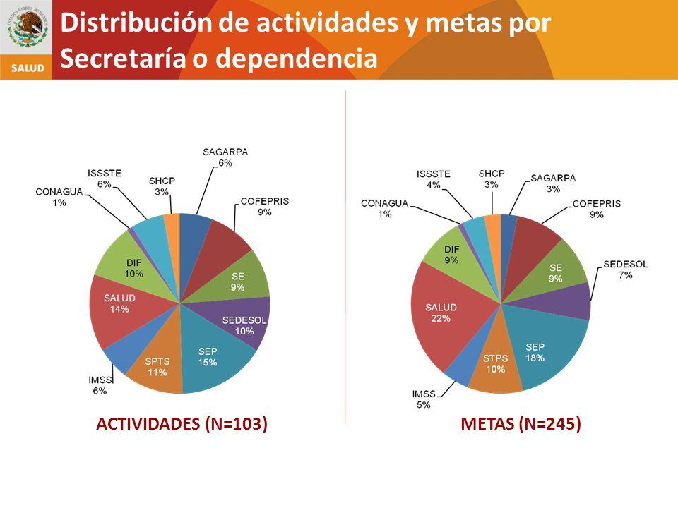 Distribución de actividades y metas por Secretaría o dependencia