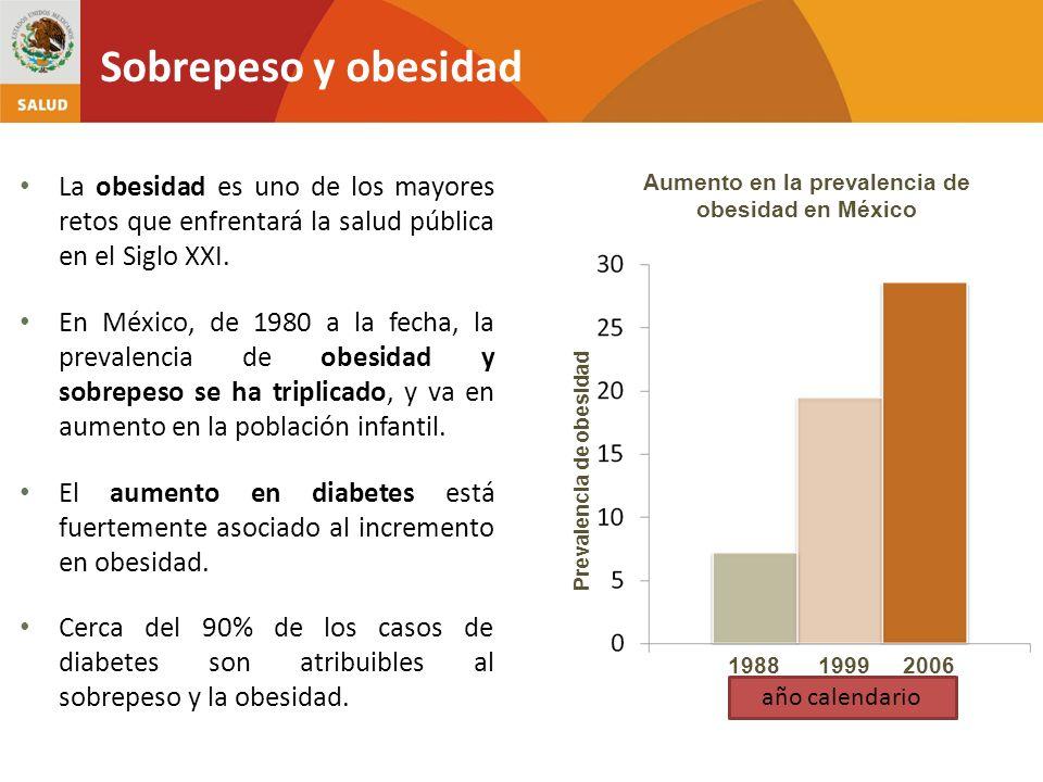 Aumento en la prevalencia de obesidad en México