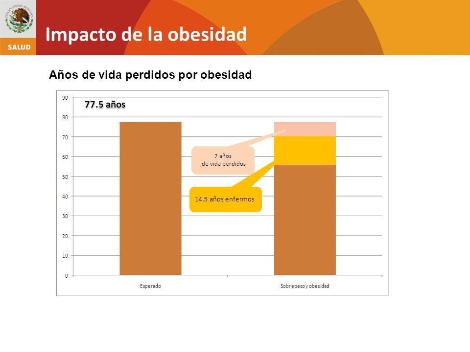 Impacto de la obesidad Años de vida perdidos por obesidad 77.5 años