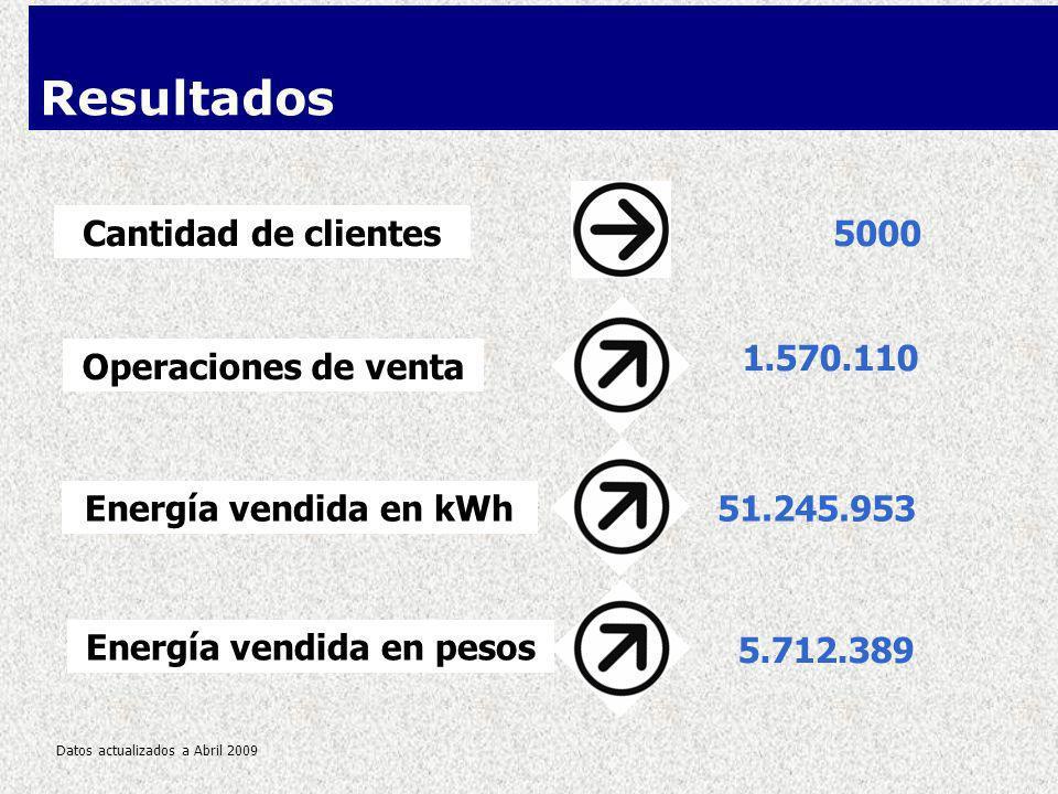 Energía vendida en pesos