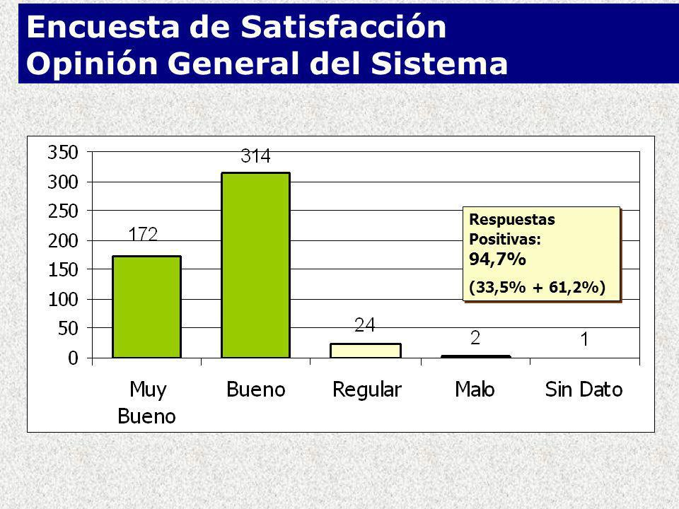 Encuesta de Satisfacción Opinión General del Sistema