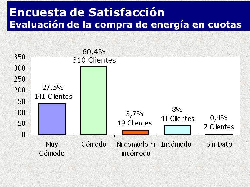 Encuesta de Satisfacción Evaluación de la compra de energía en cuotas