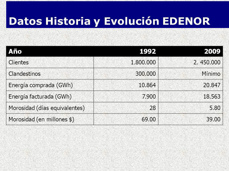Datos Historia y Evolución EDENOR