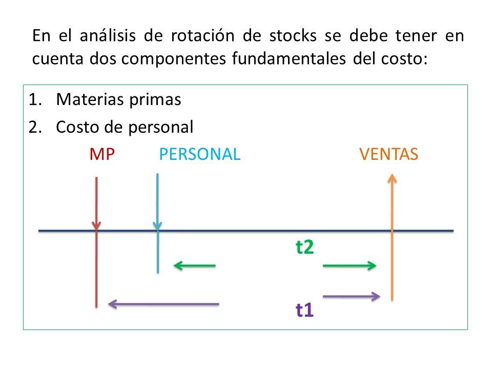 En el análisis de rotación de stocks se debe tener en cuenta dos componentes fundamentales del costo: