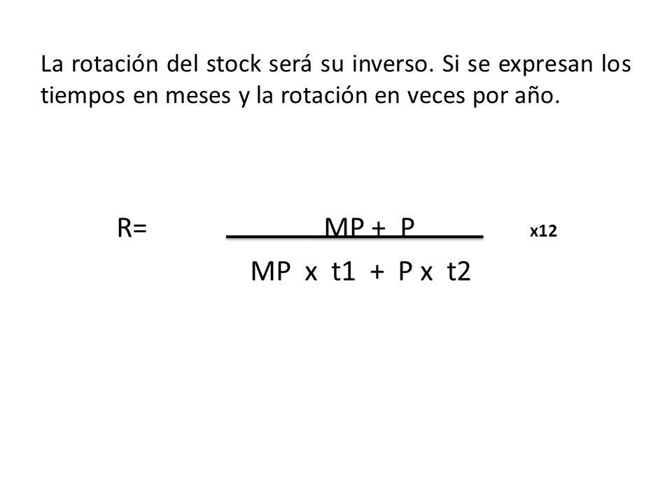 La rotación del stock será su inverso