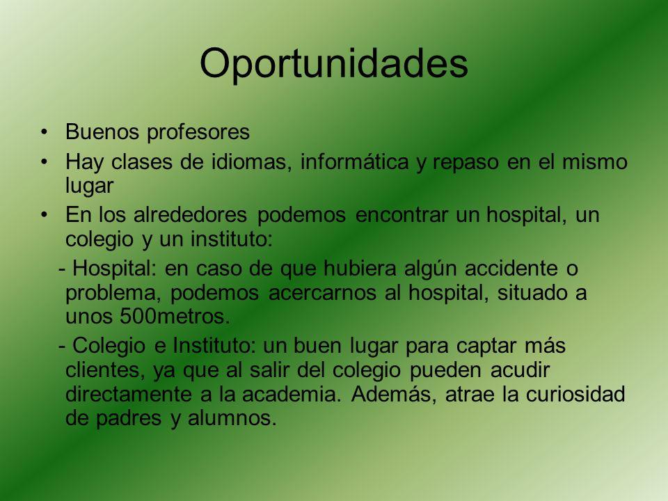 Oportunidades Buenos profesores