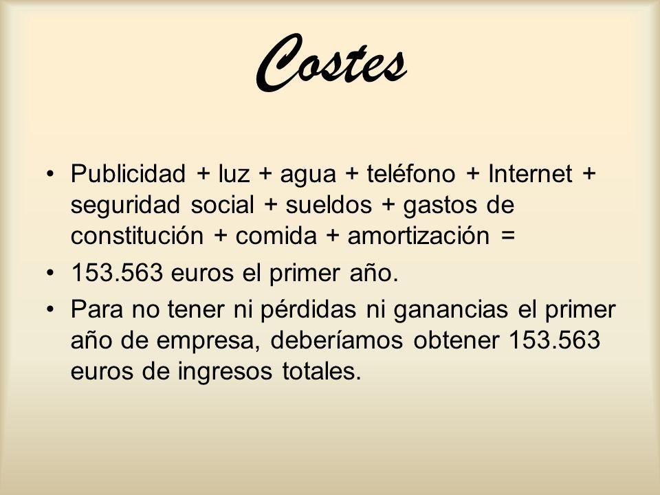 Costes Publicidad + luz + agua + teléfono + Internet + seguridad social + sueldos + gastos de constitución + comida + amortización =