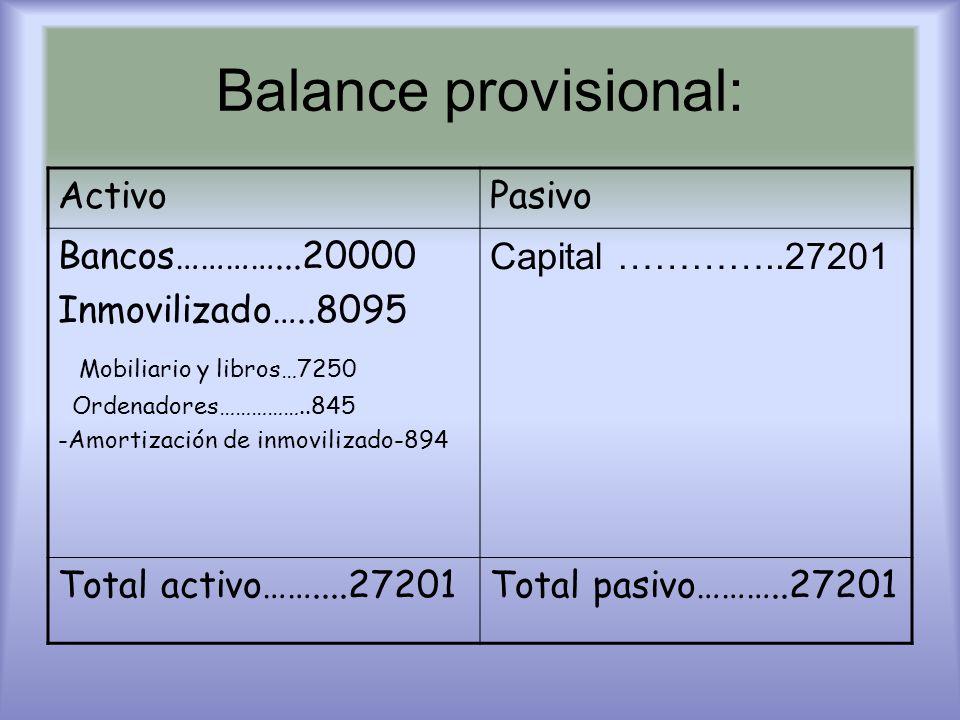 Balance provisional: Activo Pasivo Bancos…………...20000