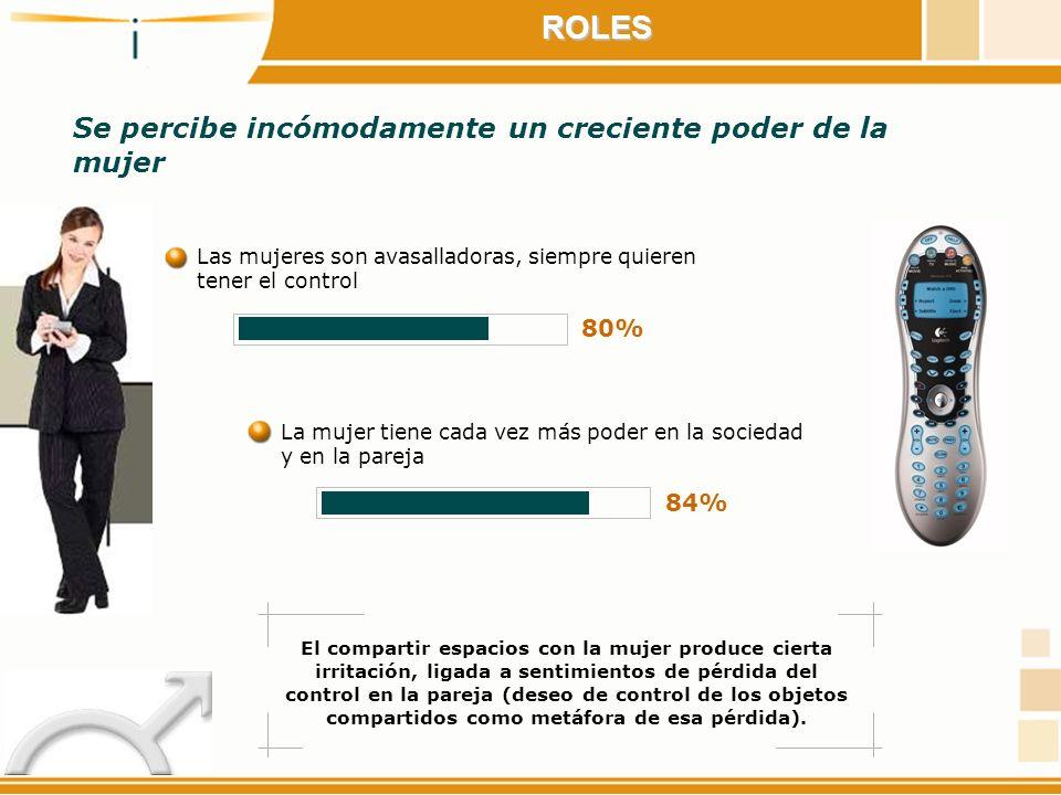 ROLES Se percibe incómodamente un creciente poder de la mujer 80% 84%