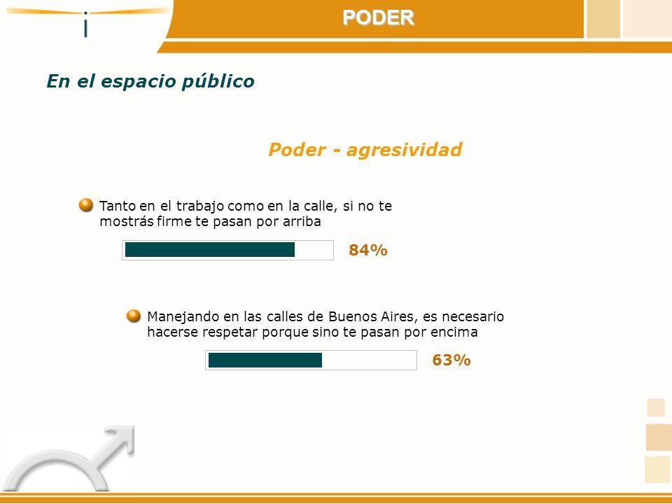PODER En el espacio público Poder - agresividad 84% 63%
