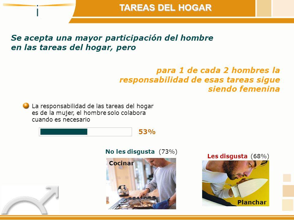 TAREAS DEL HOGAR Se acepta una mayor participación del hombre en las tareas del hogar, pero.