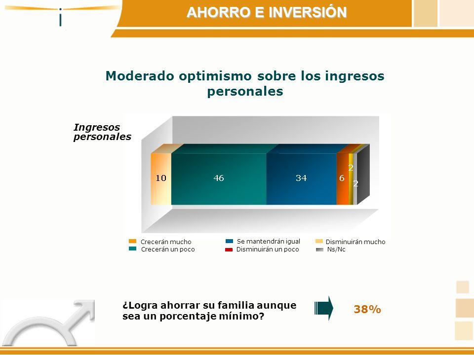 Moderado optimismo sobre los ingresos personales