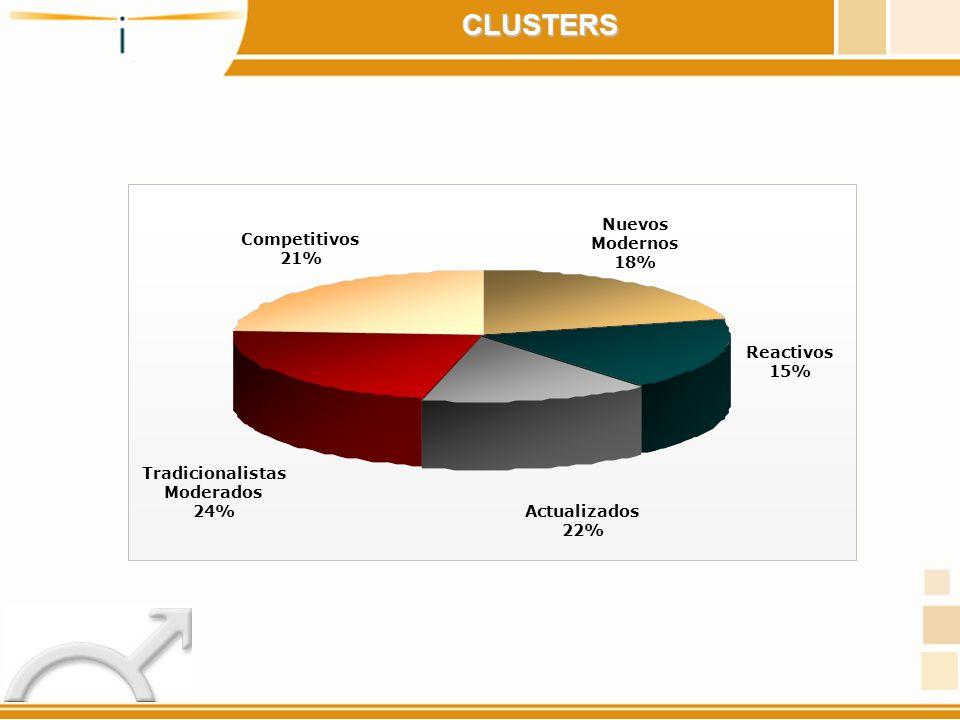 CLUSTERS Nuevos Modernos Competitivos 18% 21% Reactivos 15%