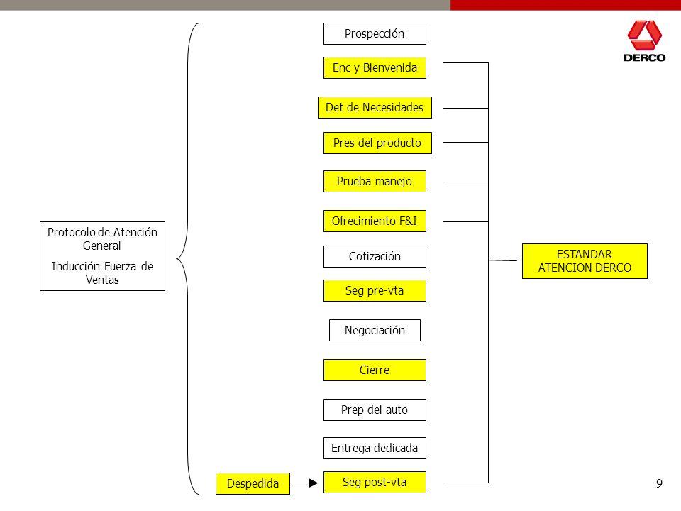 Protocolo de Atención General Inducción Fuerza de Ventas Cotización