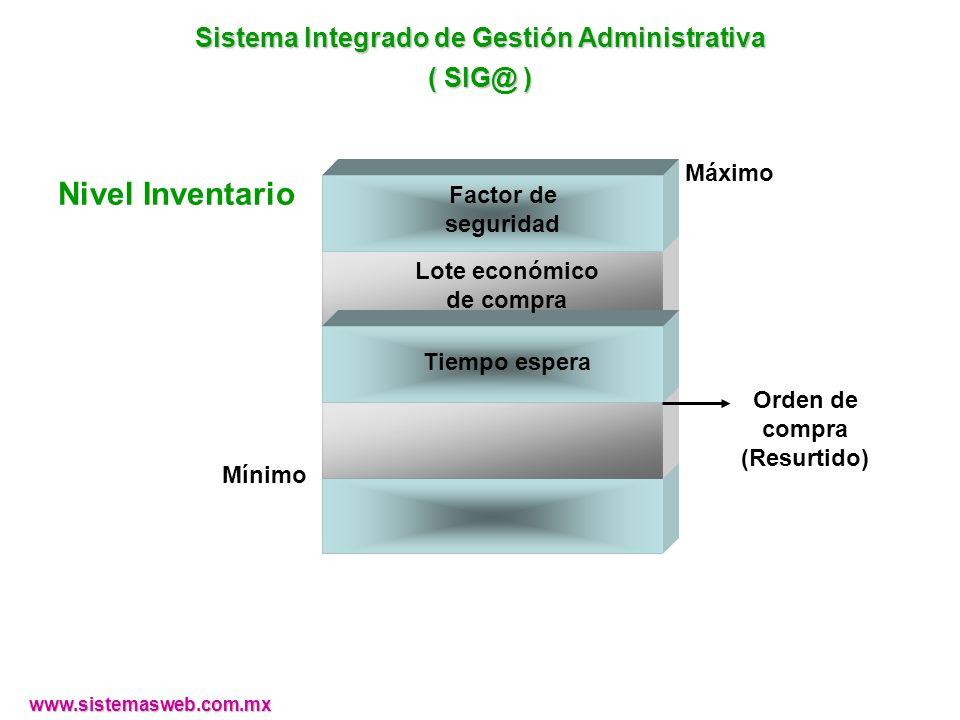 Nivel Inventario Sistema Integrado de Gestión Administrativa ( SIG@ )